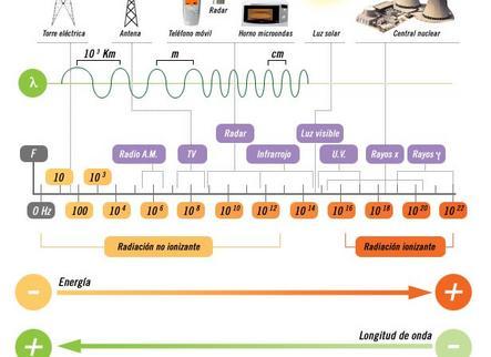 Ondas, electromagnetismo y toda la pesca (y 2)