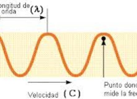 Ondas, electromagnetismo y toda la pesca (1)