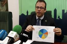 El pressupost de l'Ajuntament de Mollerussa serà de 14,2 MEUR, un 4% menys que al 2019