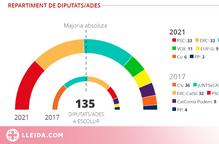 Vilamòs i Bossòst, municipis on l'independentisme rep menys suport