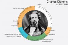 Una jornada amb CharlesDickens