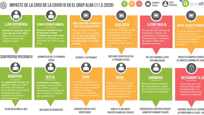 El Grup Alba inicia una campanya de donacions per fer front a l'impacte del COVID19 a l'entitat